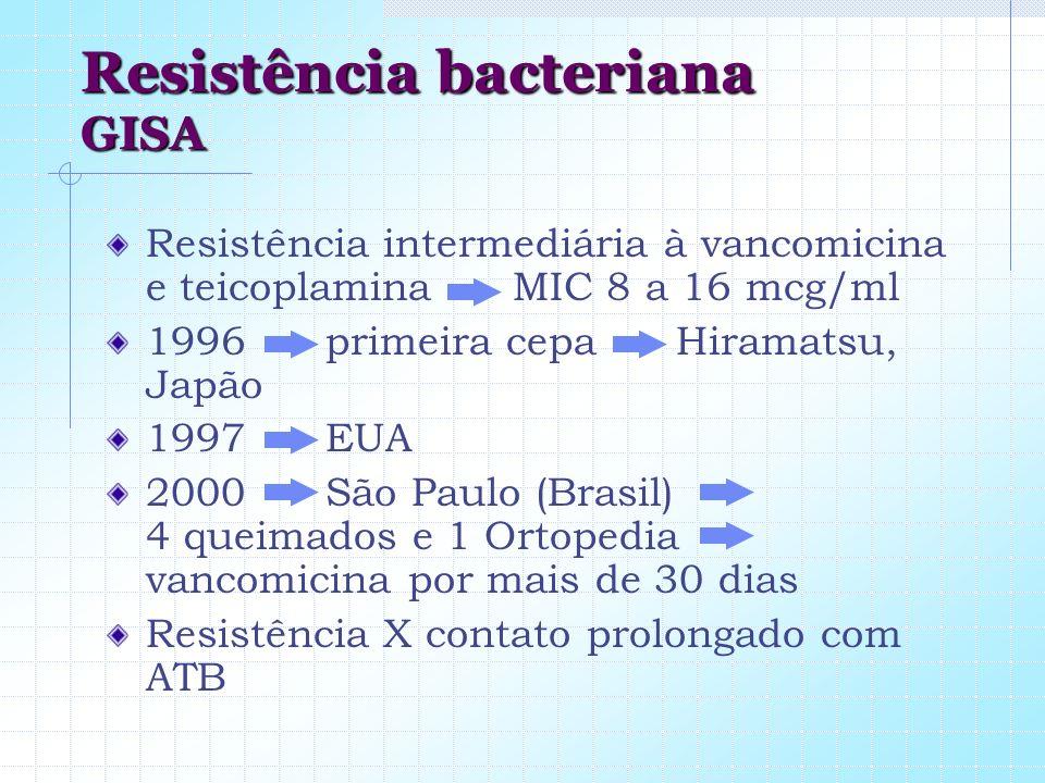 Resistência bacteriana GISA Resistência intermediária à vancomicina e teicoplamina MIC 8 a 16 mcg/ml 1996 primeira cepa Hiramatsu, Japão 1997 EUA 2000