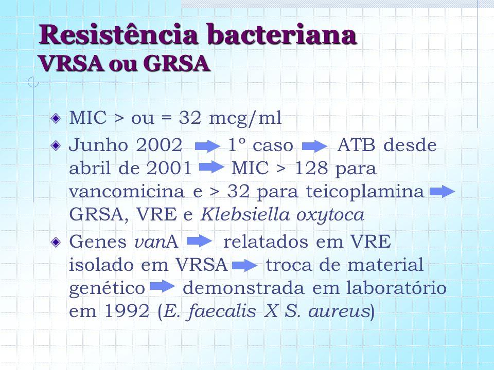 Resistência bacteriana VRSA ou GRSA MIC > ou = 32 mcg/ml Junho 2002 1º caso ATB desde abril de 2001 MIC > 128 para vancomicina e > 32 para teicoplamin