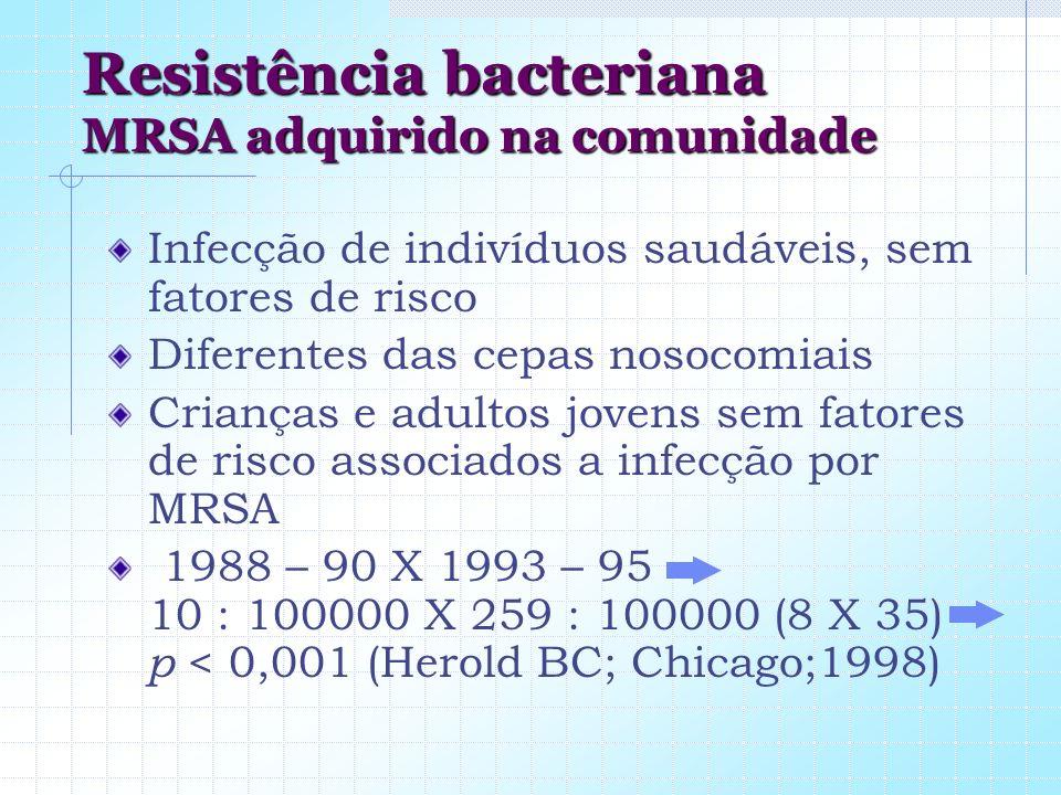 Resistência bacteriana MRSA adquirido na comunidade Infecção de indivíduos saudáveis, sem fatores de risco Diferentes das cepas nosocomiais Crianças e