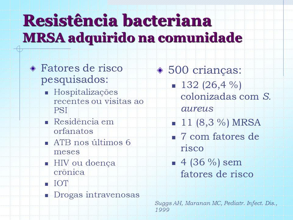 Resistência bacteriana MRSA adquirido na comunidade Fatores de risco pesquisados: Hospitalizações recentes ou visitas ao PSI Residência em orfanatos A