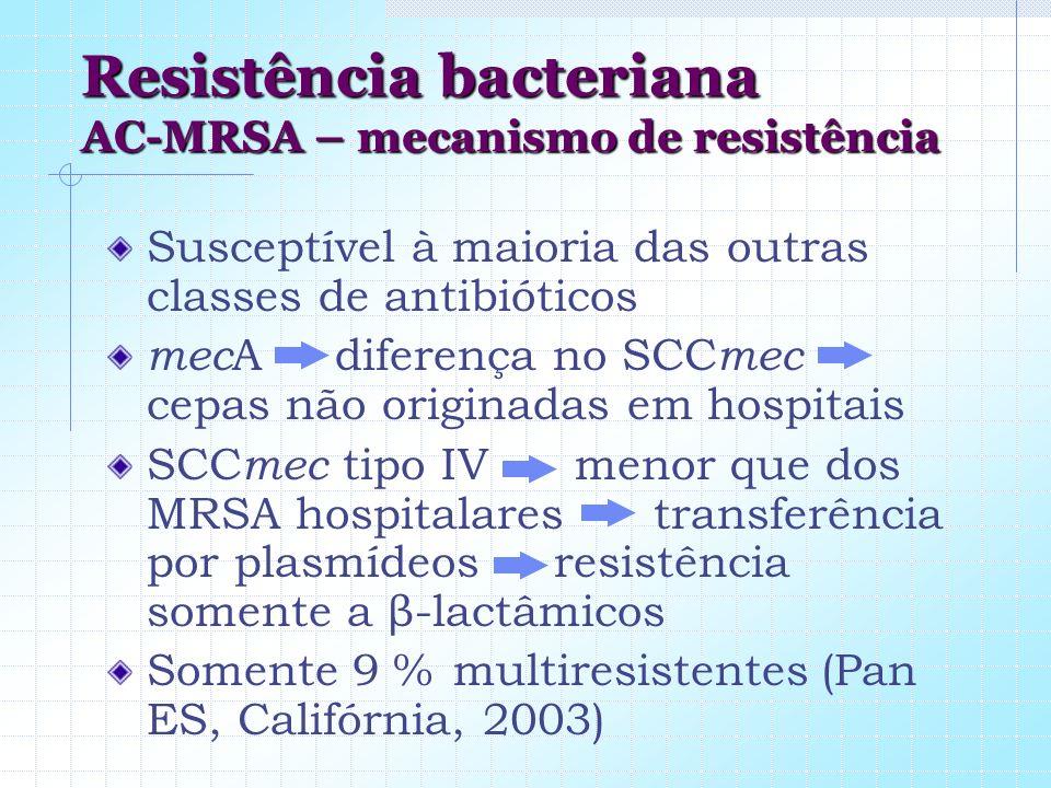 Resistência bacteriana AC-MRSA – mecanismo de resistência Susceptível à maioria das outras classes de antibióticos mec A diferença no SCC mec cepas nã