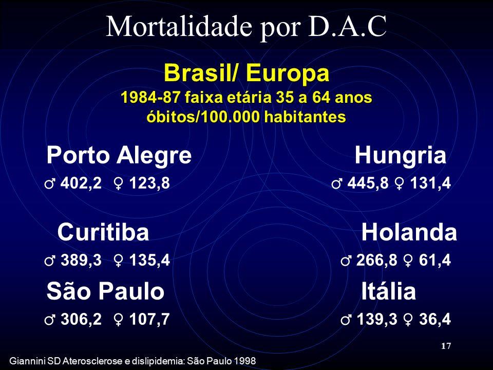 17 Mortalidade por D.A.C Porto Alegre Hungria 402,2 123,8 445,8 131,4 Curitiba Holanda 389,3 135,4 266,8 61,4 São Paulo Itália 306,2 107,7 139,3 36,4