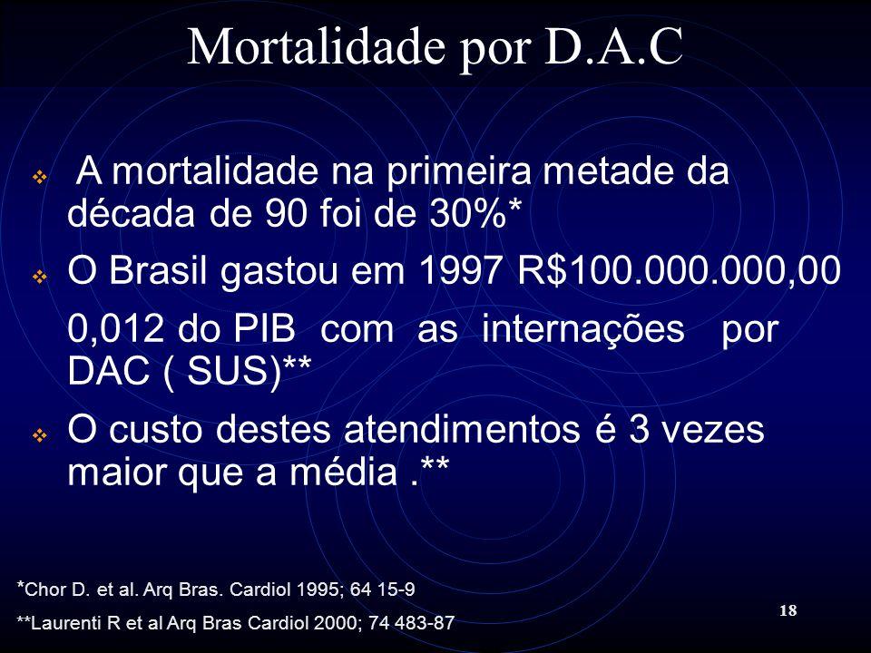 18 A mortalidade na primeira metade da década de 90 foi de 30%* O Brasil gastou em 1997 R$100.000.000,00 0,012 do PIB com as internações por DAC ( SUS