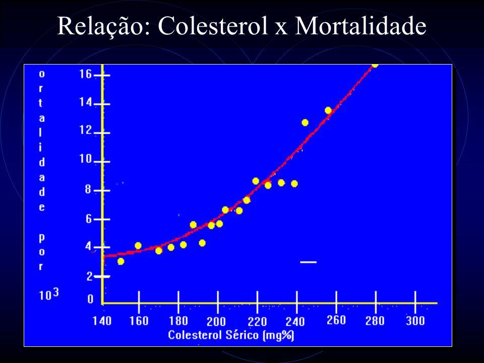 19 Relação: Colesterol x Mortalidade