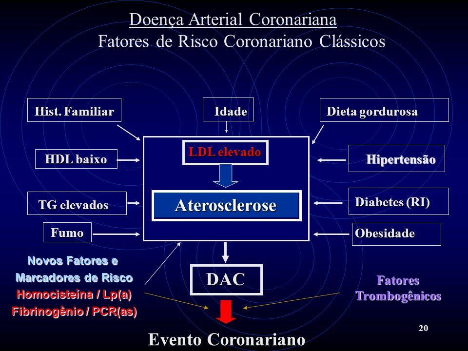 20 Fumo Doença Arterial Coronariana Fatores de Risco Coronariano Clássicos LDL elevado Hipertensão Hipertensão Diabetes (RI) FatoresTrombogênicos Ater