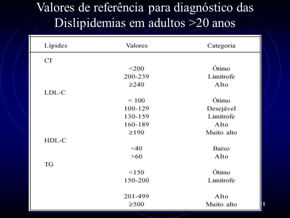 21 Valores de referência para diagnóstico das Dislipidemias em adultos >20 anos