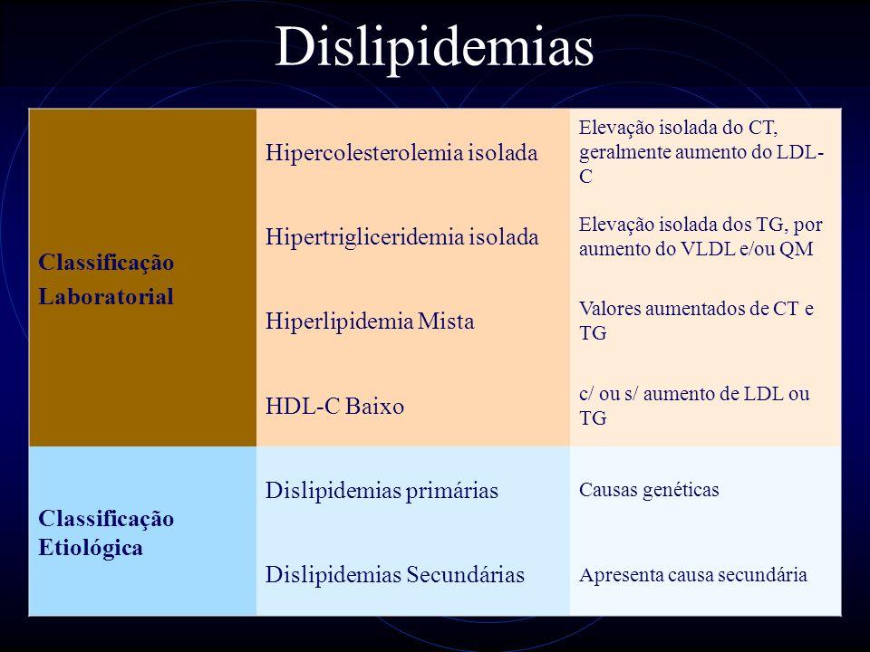 22 Dislipidemias Classificação Laboratorial Hipercolesterolemia isolada Elevação isolada do CT, geralmente aumento do LDL- C Hipertrigliceridemia isol