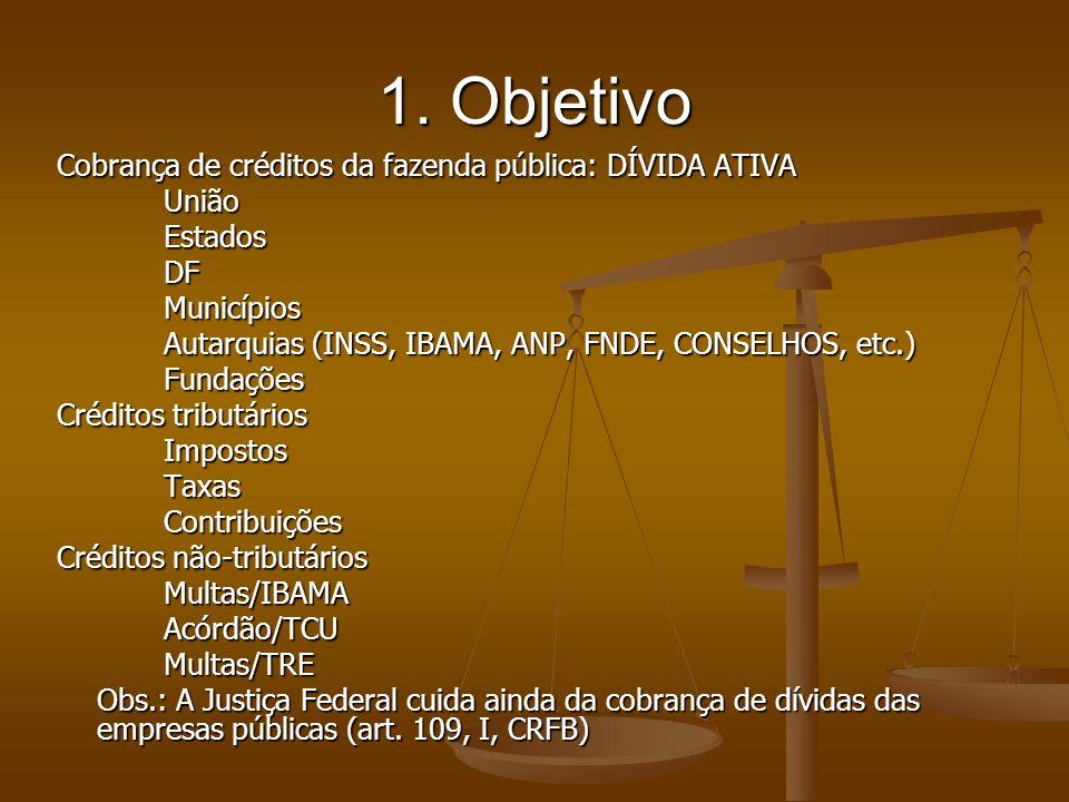 1. Objetivo Cobrança de créditos da fazenda pública: DÍVIDA ATIVA UniãoEstadosDFMunicípios Autarquias (INSS, IBAMA, ANP, FNDE, CONSELHOS, etc.) Fundaç