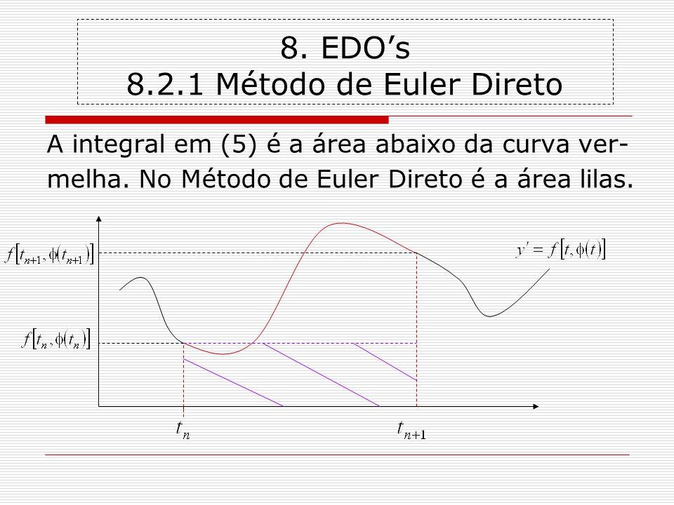 8. EDOs 8.2.1 Método de Euler Direto A integral em (5) é a área abaixo da curva ver- melha. No Método de Euler Direto é a área lilas.