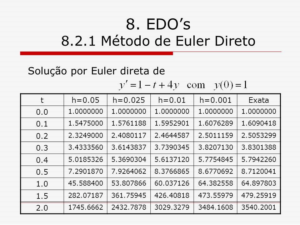 8. EDOs 8.2.1 Método de Euler Direto Solução por Euler direta de th=0.05h=0.025h=0.01h=0.001Exata 0.0 1.0000000 0.1 1.54750001.57611881.59529011.60762
