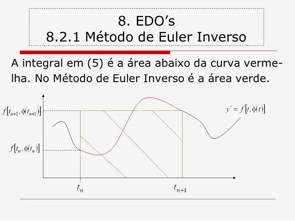 8. EDOs 8.2.1 Método de Euler Inverso A integral em (5) é a área abaixo da curva verme- lha. No Método de Euler Inverso é a área verde.