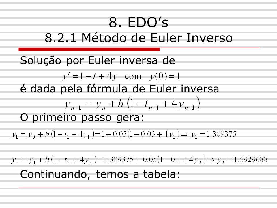 8. EDOs 8.2.1 Método de Euler Inverso Solução por Euler inversa de é dada pela fórmula de Euler inversa O primeiro passo gera: Continuando, temos a ta