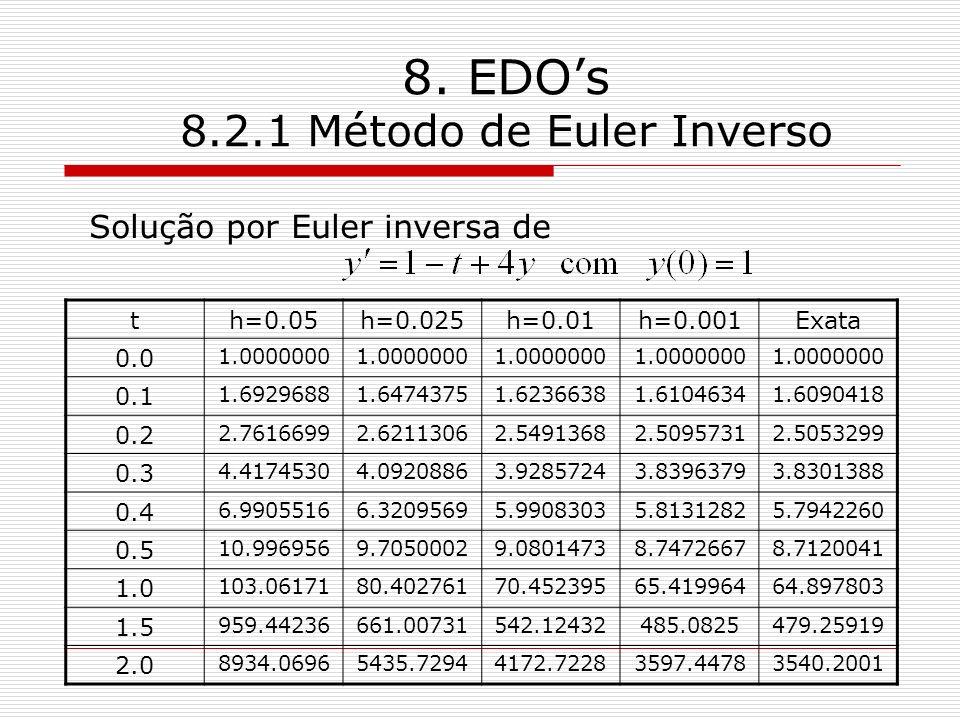 8. EDOs 8.2.1 Método de Euler Inverso Solução por Euler inversa de th=0.05h=0.025h=0.01h=0.001Exata 0.0 1.0000000 0.1 1.69296881.64743751.62366381.610