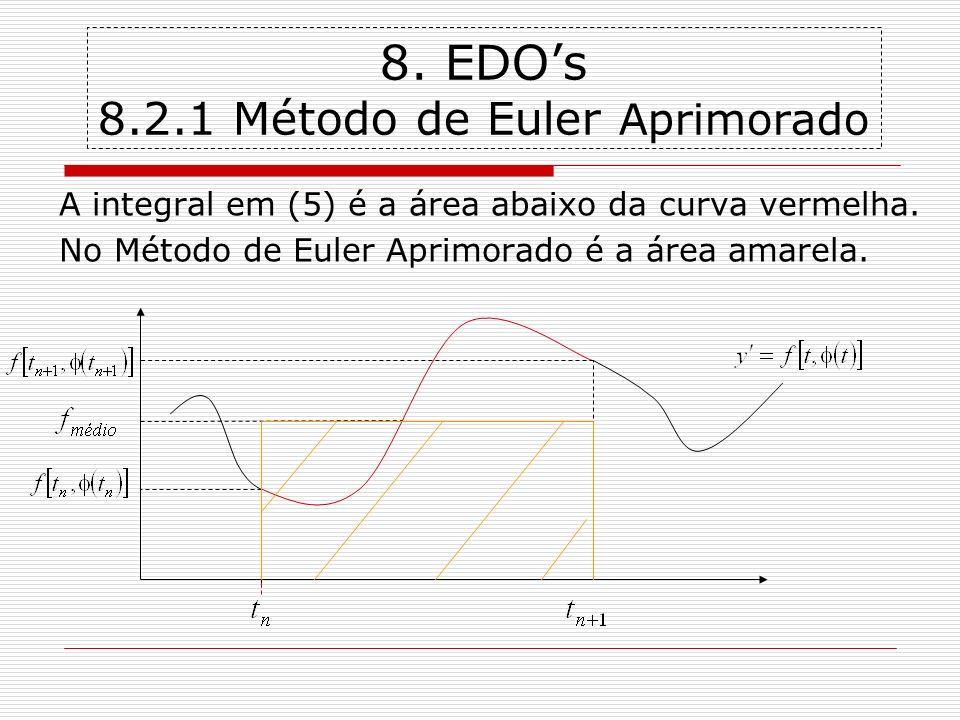 8. EDOs 8.2.1 Método de Euler Aprimorado A integral em (5) é a área abaixo da curva vermelha. No Método de Euler Aprimorado é a área amarela.
