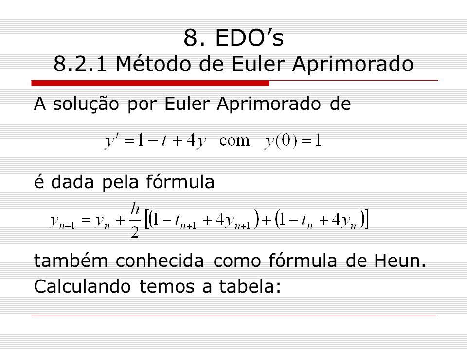 8. EDOs 8.2.1 Método de Euler Aprimorado A solução por Euler Aprimorado de é dada pela fórmula também conhecida como fórmula de Heun. Calculando temos
