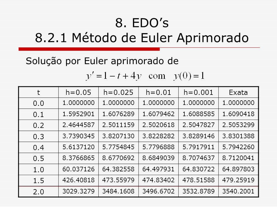8. EDOs 8.2.1 Método de Euler Aprimorado Solução por Euler aprimorado de th=0.05h=0.025h=0.01h=0.001Exata 0.0 1.0000000 0.1 1.59529011.60762891.607946