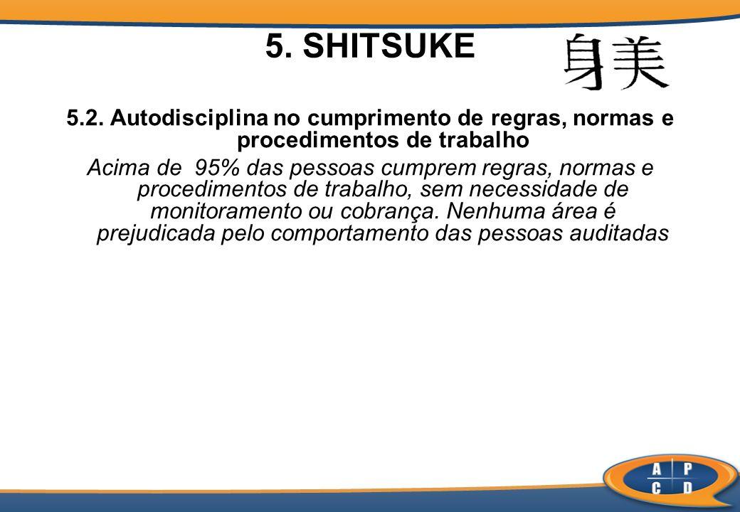 5. SHITSUKE 5.2. Autodisciplina no cumprimento de regras, normas e procedimentos de trabalho Acima de 95% das pessoas cumprem regras, normas e procedi