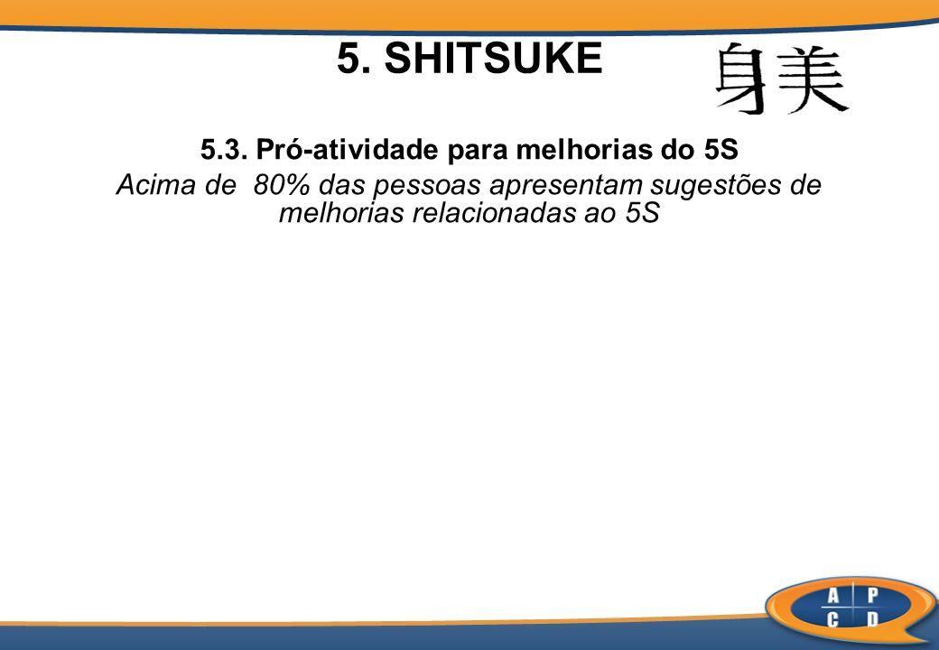 5. SHITSUKE 5.3. Pró-atividade para melhorias do 5S Acima de 80% das pessoas apresentam sugestões de melhorias relacionadas ao 5S