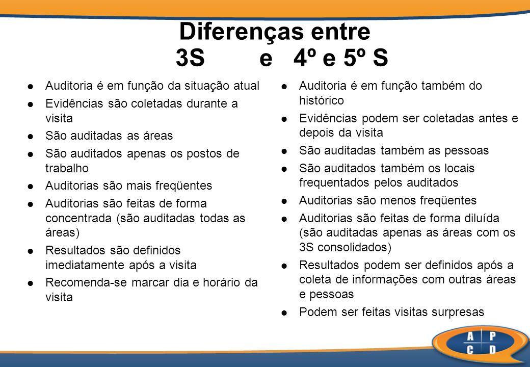 Diferenças entre 3S e 4º e 5º S Auditoria é em função da situação atual Evidências são coletadas durante a visita São auditadas as áreas São auditados