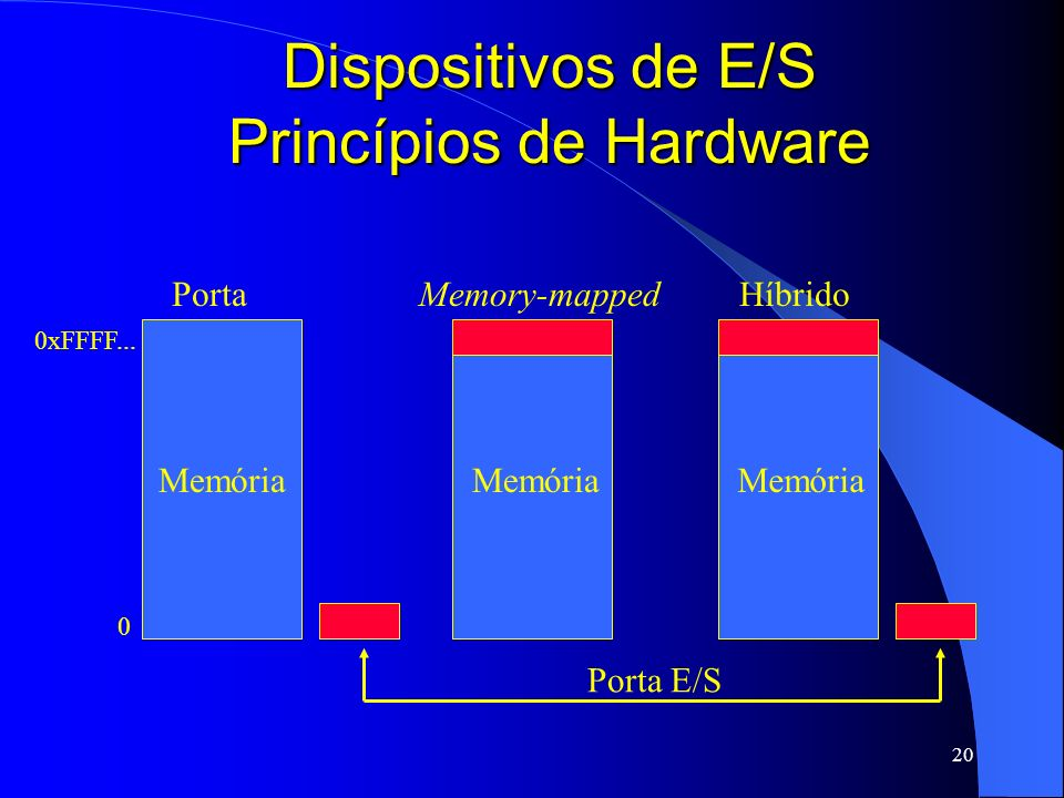 20 Dispositivos de E/S Princípios de Hardware Memória PortaHíbridoMemory-mapped 0 0xFFFF... Memória Porta E/S