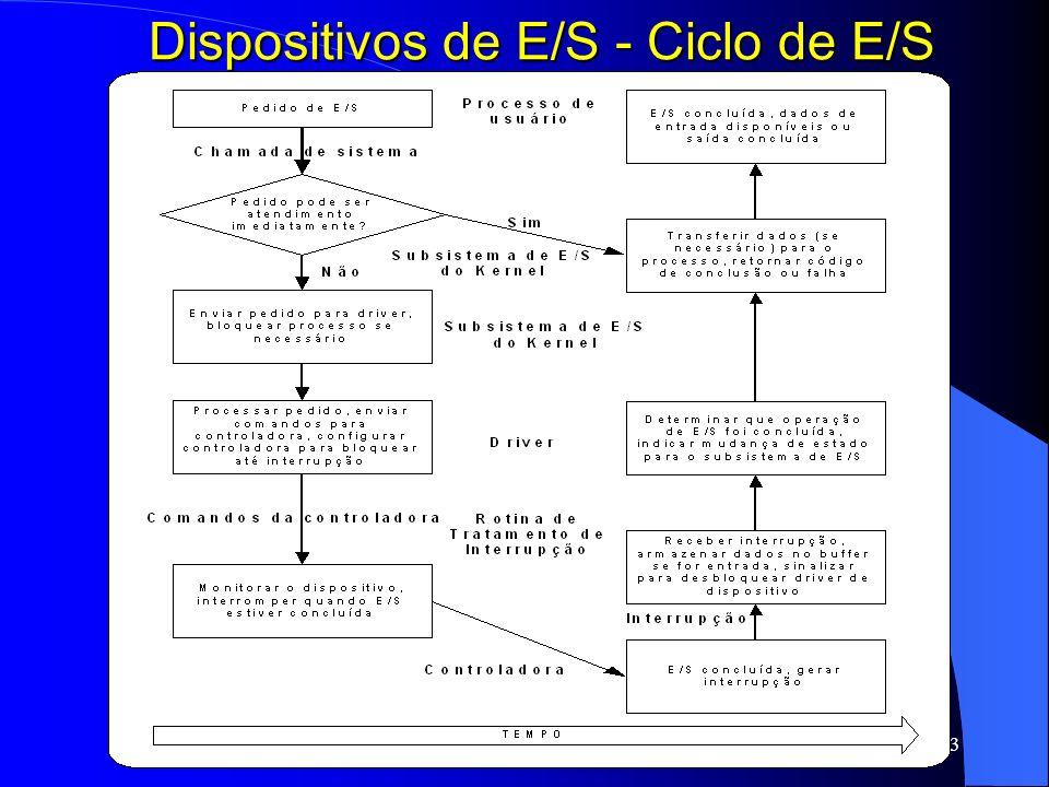 33 Dispositivos de E/S - Ciclo de E/S