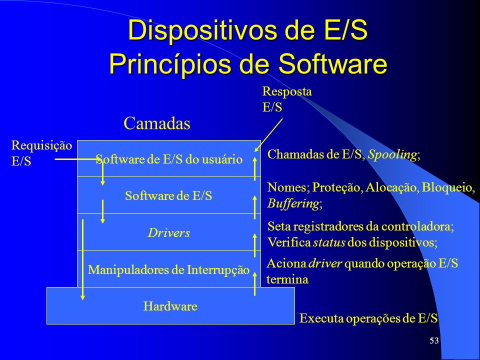 53 Dispositivos de E/S Princípios de Software Hardware Manipuladores de Interrupção Drivers Software de E/S Software de E/S do usuário Requisição E/S