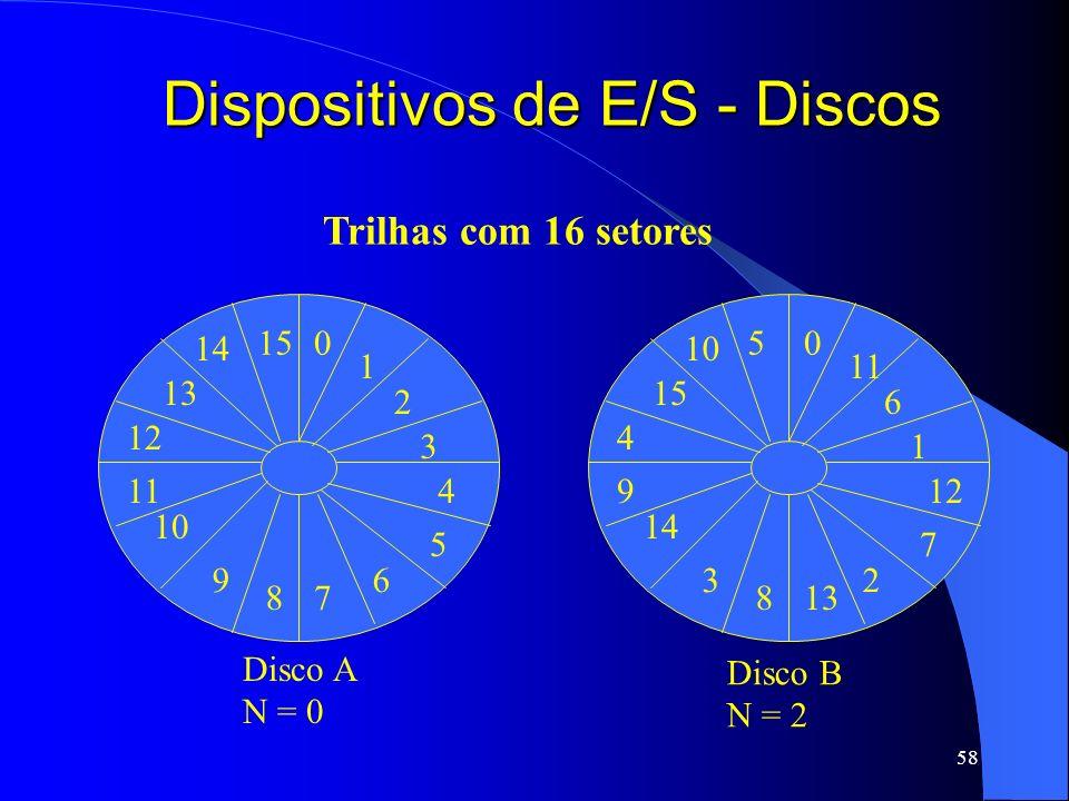 58 Dispositivos de E/S - Discos Disco A N = 0 Disco B N = 2 Trilhas com 16 setores 0 1 2 3 6 78 9 11 12 13 15 4 5 10 14 0 11 6 1 2 138 3 9 4 15 5 12 7