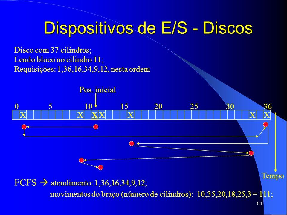 61 Dispositivos de E/S - Discos Disco com 37 cilindros; Lendo bloco no cilindro 11; Requisições: 1,36,16,34,9,12, nesta ordem XXXXXXX 05101520253036 P