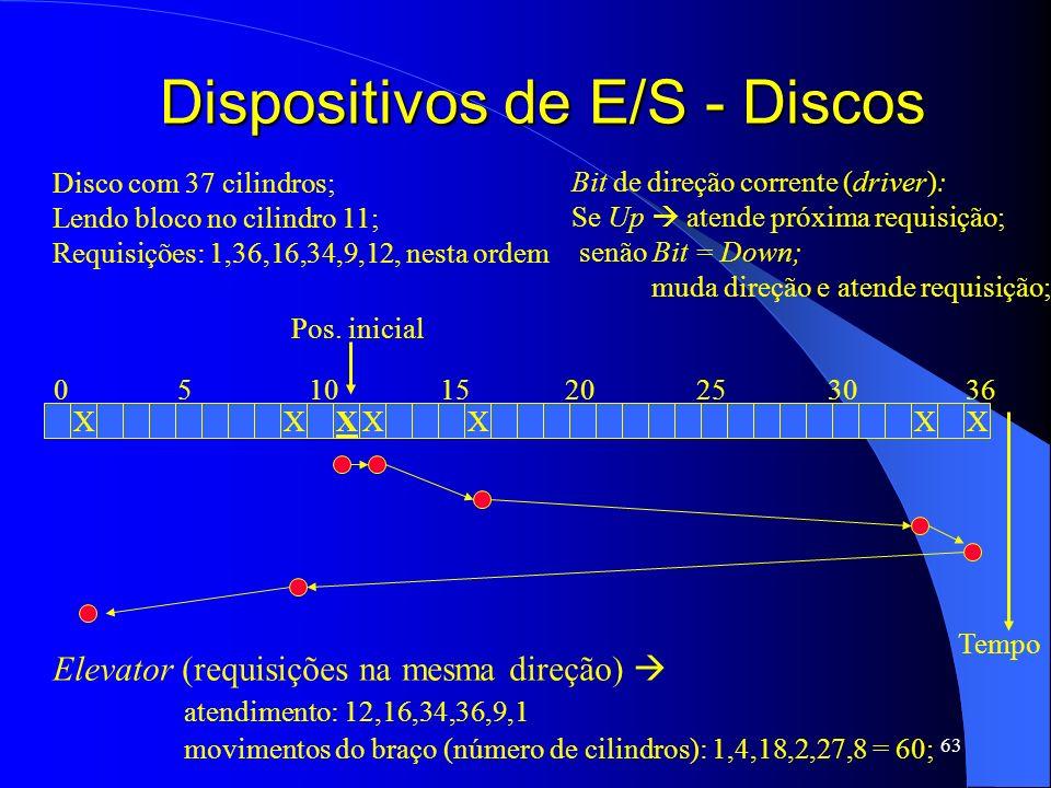 63 Dispositivos de E/S - Discos Disco com 37 cilindros; Lendo bloco no cilindro 11; Requisições: 1,36,16,34,9,12, nesta ordem XXXXXXX 05101520253036 P