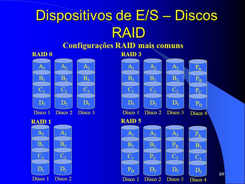 69 Dispositivos de E/S – Discos RAID Configurações RAID mais comuns A1A1 B1B1 C1C1 D1D1 RAID 0 Disco 1 A2A2 B2B2 C2C2 D2D2 Disco 2 A3A3 B3B3 C3C3 D3D3