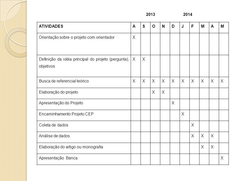 ATIVIDADESASONDJFMAM Orientação sobre o projeto com orientadorX Definição da idéia principal do projeto (pergunta), objetivos XX Busca de referencial