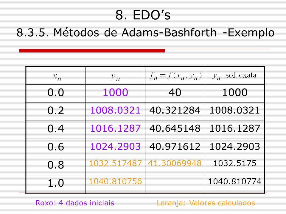 8. EDOs 8.3.5. Métodos de Adams-Bashforth -Exemplo 0.01000401000 0.2 1008.032140.3212841008.0321 0.4 1016.128740.6451481016.1287 0.6 1024.290340.97161