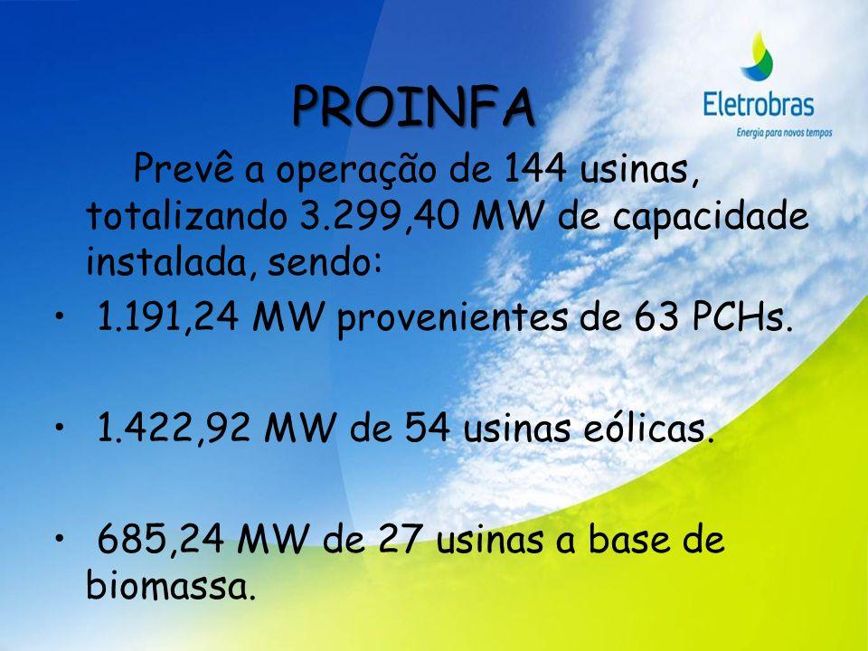 PROINFA Prevê a operação de 144 usinas, totalizando 3.299,40 MW de capacidade instalada, sendo: 1.191,24 MW provenientes de 63 PCHs. 1.422,92 MW de 54