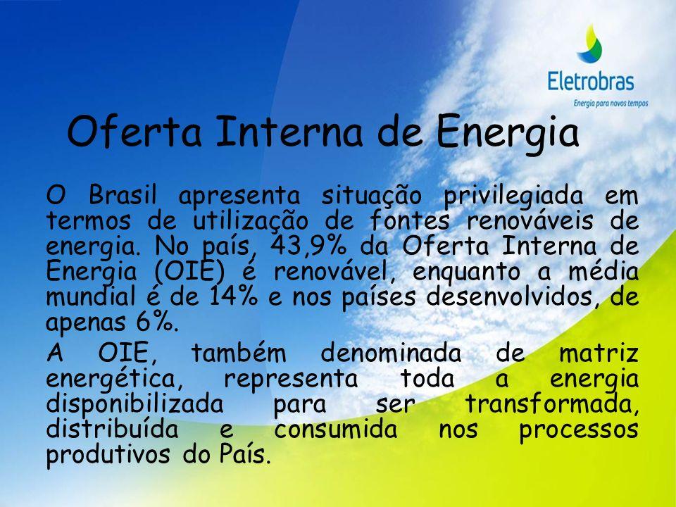 Oferta Interna de Energia O Brasil apresenta situação privilegiada em termos de utilização de fontes renováveis de energia. No país, 43,9% da Oferta I