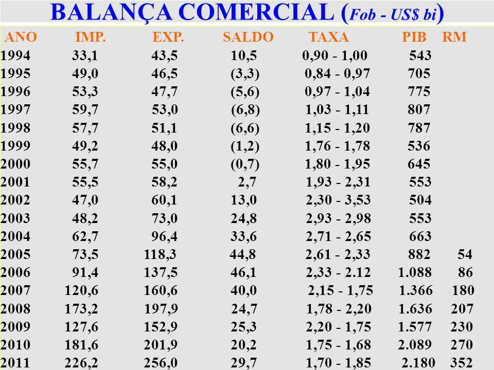 BALANÇA COMERCIAL ( Fob - US$ bi ) ANO IMP. EXP. SALDO TAXA PIB RM 1994 33,1 43,5 10,5 0,90 - 1,00 543 1995 49,0 46,5 (3,3) 0,84 - 0,97 705 1996 53,3