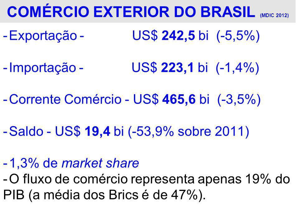 COMÉRCIO EXTERIOR DO BRASIL (MDIC 2012) -Exportação - US$ 242,5 bi (-5,5%) -Importação - US$ 223,1 bi (-1,4%) -Corrente Comércio - US$ 465,6 bi (-3,5%