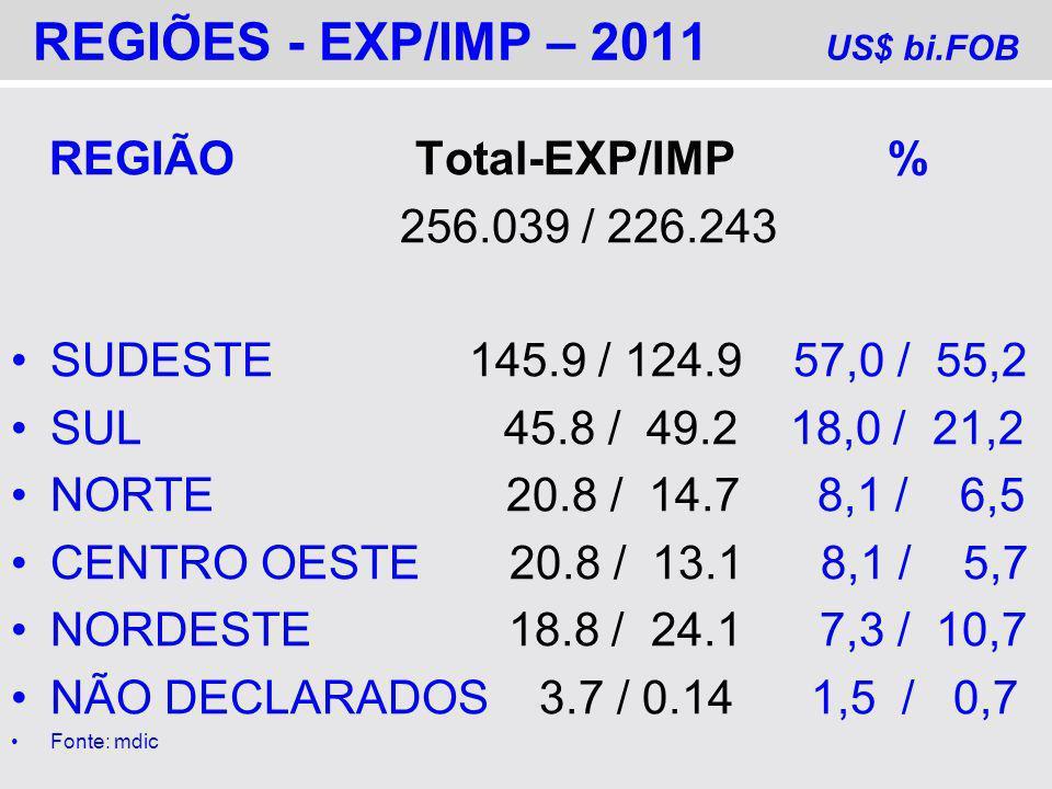 REGIÕES - EXP/IMP – 2011 US$ bi.FOB REGIÃO Total-EXP/IMP % 256.039 / 226.243 SUDESTE 145.9 / 124.9 57,0 / 55,2 SUL 45.8 / 49.2 18,0 / 21,2 NORTE 20.8