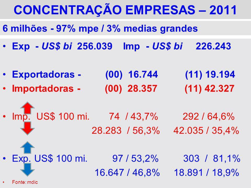 CONCENTRAÇÃO EMPRESAS – 2011 Exp - US$ bi 256.039 Imp - US$ bi 226.243 Exportadoras - (00) 16.744 (11) 19.194 Importadoras - (00) 28.357 (11) 42.327 I