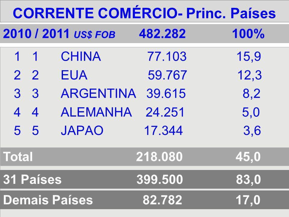 CORRENTE COMÉRCIO- Princ. Países 11CHINA 77.103 15,9 22EUA 59.767 12,3 33ARGENTINA 39.615 8,2 44ALEMANHA 24.251 5,0 55JAPAO 17.344 3,6 31 Países 399.5