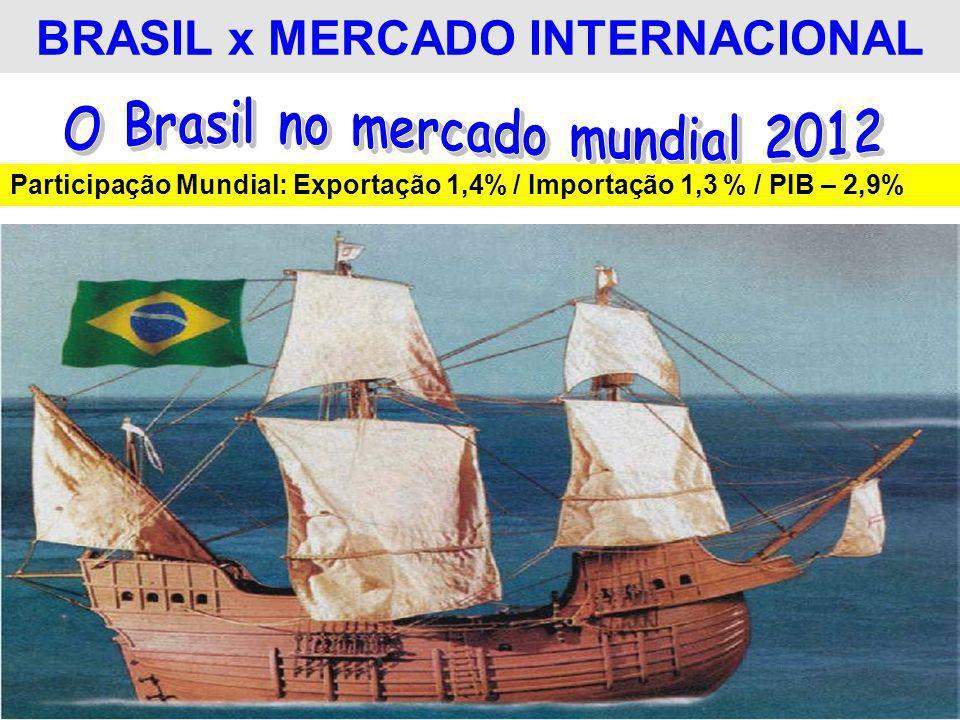 BRASIL x MERCADO INTERNACIONAL Participação Mundial: Exportação 1,4% / Importação 1,3 % / PIB – 2,9%