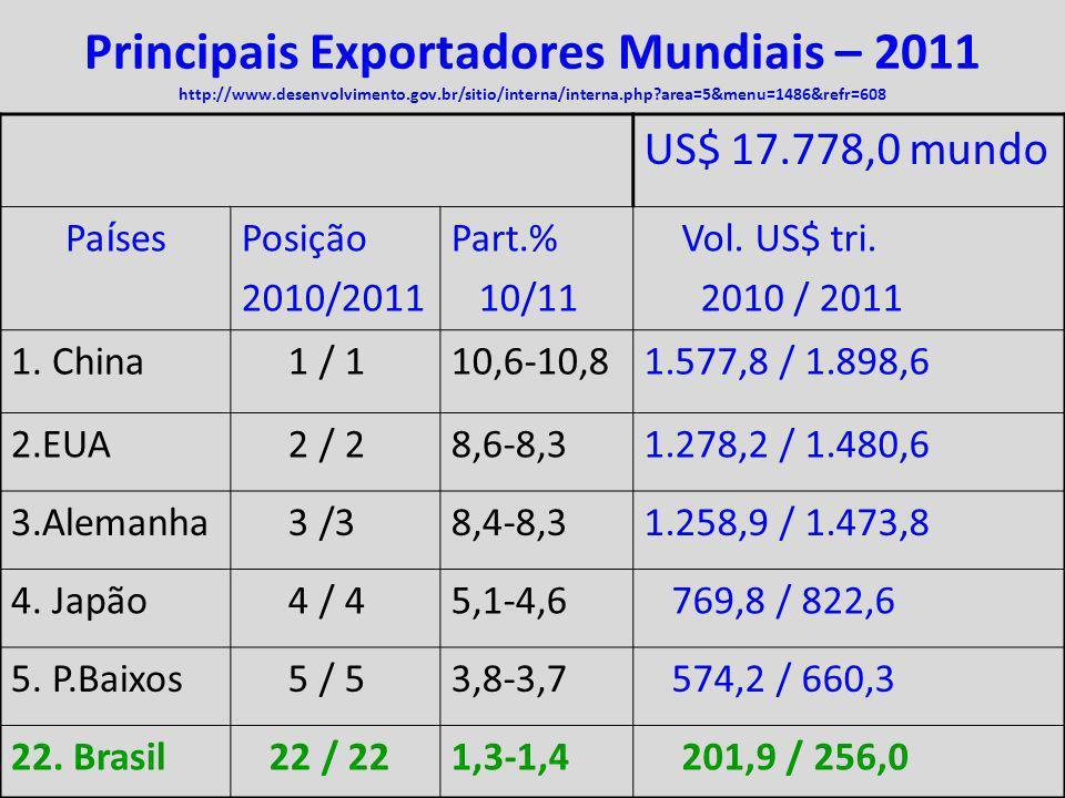 16 Principais Exportadores Mundiais – 2011 http://www.desenvolvimento.gov.br/sitio/interna/interna.php?area=5&menu=1486&refr=608 US$ 17.778,0 mundo Pa