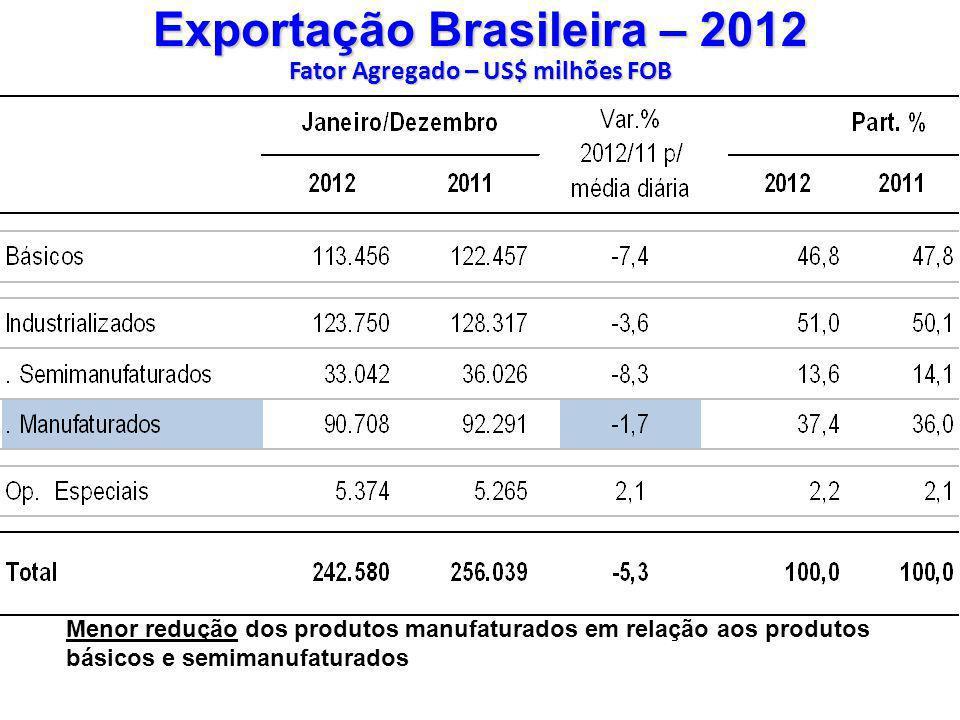 Exportação Brasileira – 2012 Fator Agregado – US$ milhões FOB Menor redução dos produtos manufaturados em relação aos produtos básicos e semimanufatur
