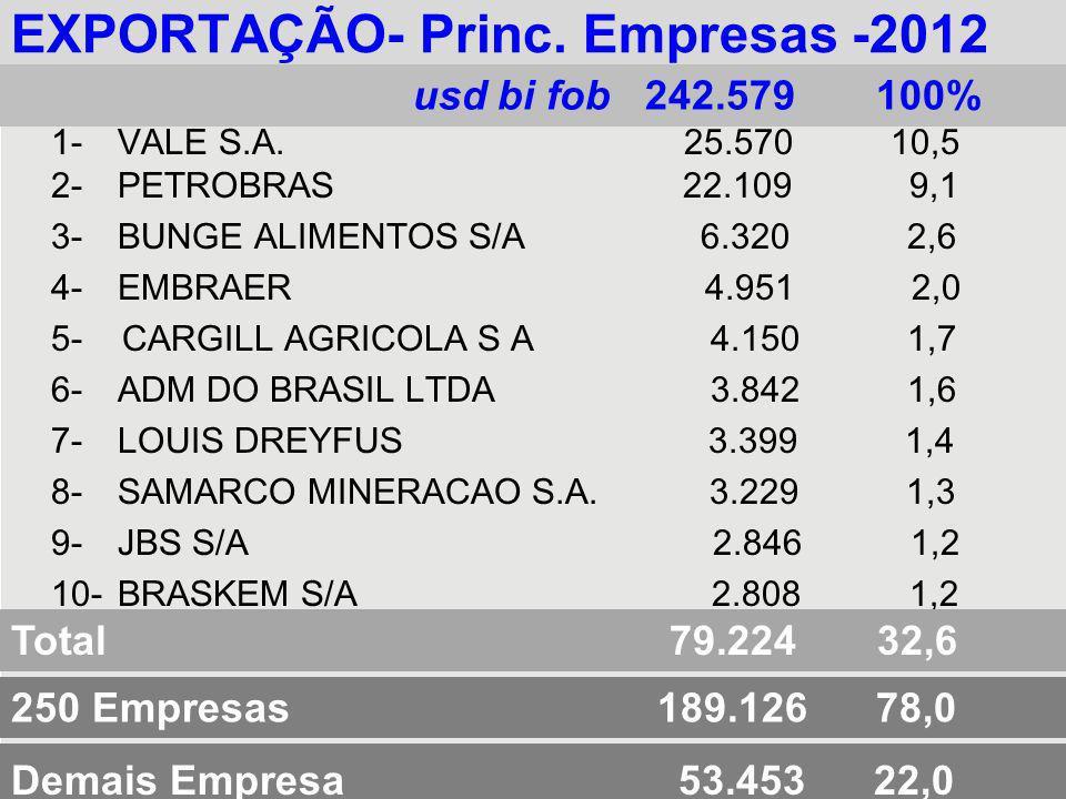 EXPORTAÇÃO- Princ. Empresas -2012 1-VALE S.A. 25.570 10,5 2-PETROBRAS 22.109 9,1 3-BUNGE ALIMENTOS S/A 6.320 2,6 4-EMBRAER 4.951 2,0 5- CARGILL AGRICO