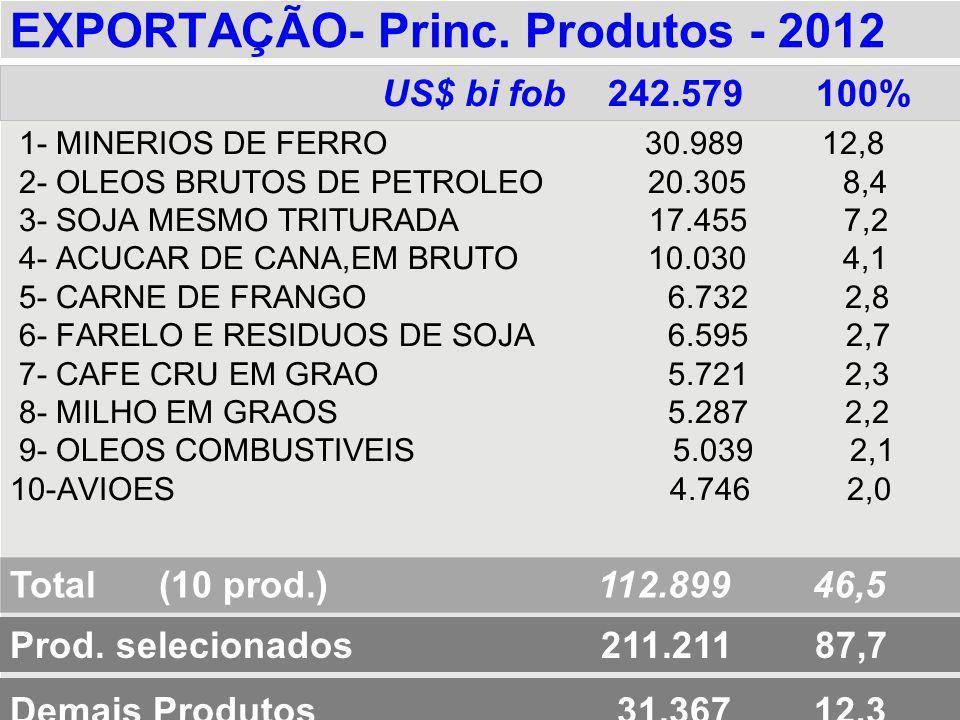EXPORTAÇÃO- Princ. Produtos - 2012 1- MINERIOS DE FERRO 30.989 12,8 2- OLEOS BRUTOS DE PETROLEO 20.305 8,4 3- SOJA MESMO TRITURADA 17.455 7,2 4- ACUCA