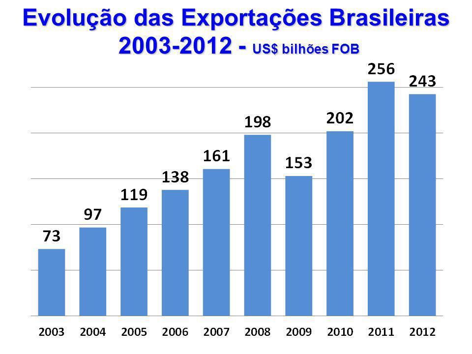 Evolução das Exportações Brasileiras 2003-2012 - US$ bilhões FOB 2003-2012 - US$ bilhões FOB