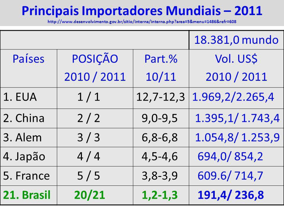 22 Principais Importadores Mundiais – 2011 http://www.desenvolvimento.gov.br/sitio/interna/interna.php?area=5&menu=1486&refr=608 18.381,0 mundo Pa í s