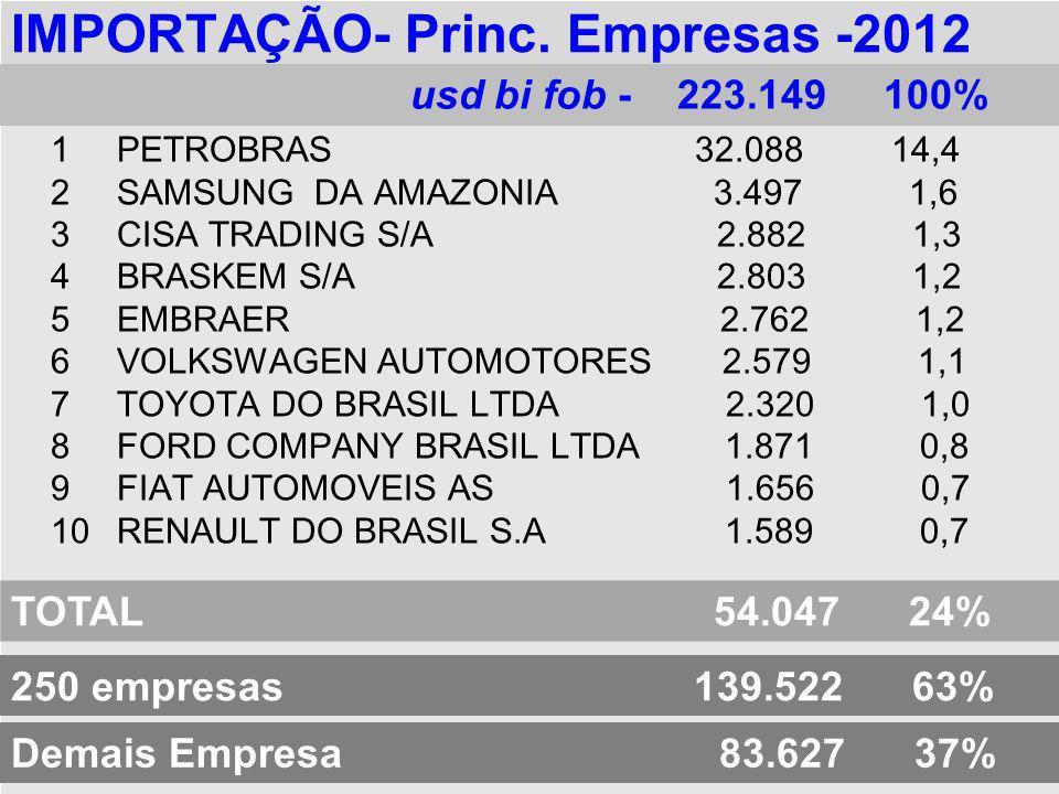 IMPORTAÇÃO- Princ. Empresas -2012 1PETROBRAS 32.088 14,4 2SAMSUNG DA AMAZONIA 3.497 1,6 3CISA TRADING S/A 2.882 1,3 4BRASKEM S/A 2.803 1,2 5EMBRAER 2.
