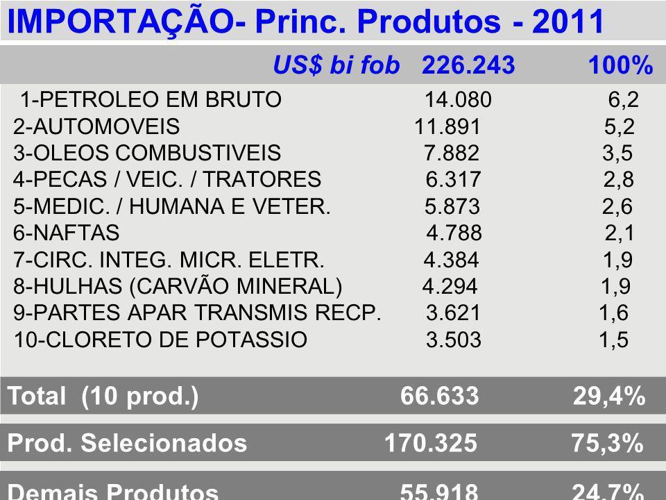 IMPORTAÇÃO- Princ. Produtos - 2011 1-PETROLEO EM BRUTO 14.080 6,2 2-AUTOMOVEIS 11.891 5,2 3-OLEOS COMBUSTIVEIS 7.882 3,5 4-PECAS / VEIC. / TRATORES 6.