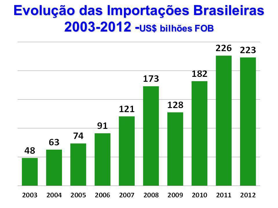 Evolução das Importações Brasileiras 2003-2012 - US$ bilhões FOB