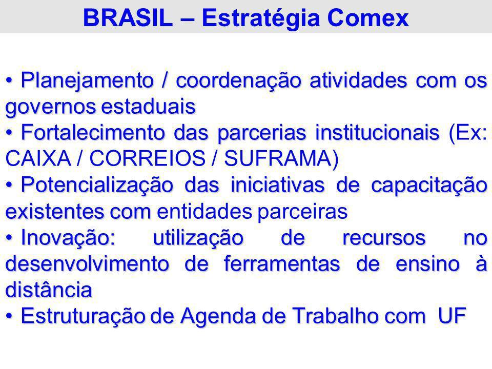 BRASIL – Estratégia Comex Planejamento / coordenação atividades com os governos estaduaisPlanejamento / coordenação atividades com os governos estadua